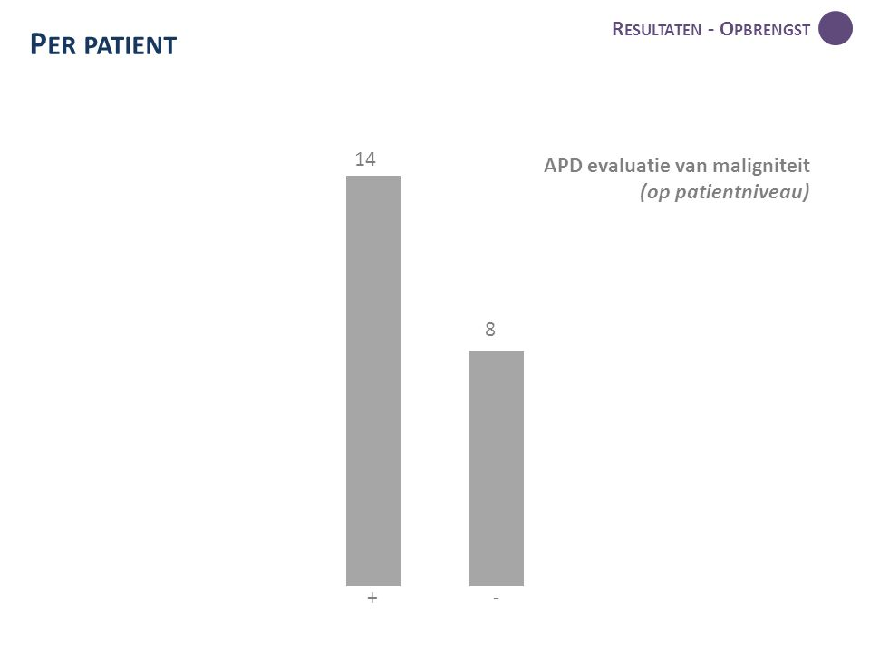 R ESULTATEN - O PBRENGST P ER PATIENT 14 8 +- APD evaluatie van maligniteit (op patientniveau)