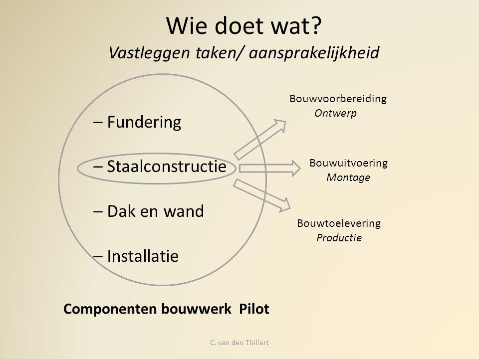 Wie doet wat? Vastleggen taken/ aansprakelijkheid – Fundering – Staalconstructie – Dak en wand – Installatie Bouwvoorbereiding Ontwerp Bouwuitvoering
