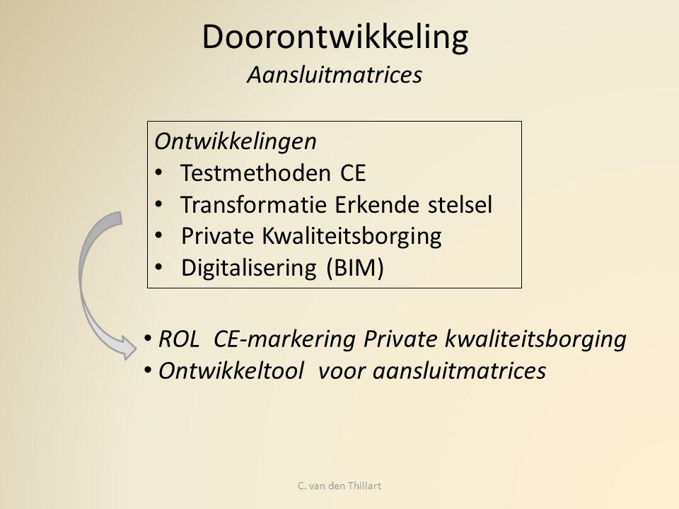 Doorontwikkeling Aansluitmatrices Ontwikkelingen Testmethoden CE Transformatie Erkende stelsel Private Kwaliteitsborging Digitalisering (BIM) ROL CE-m