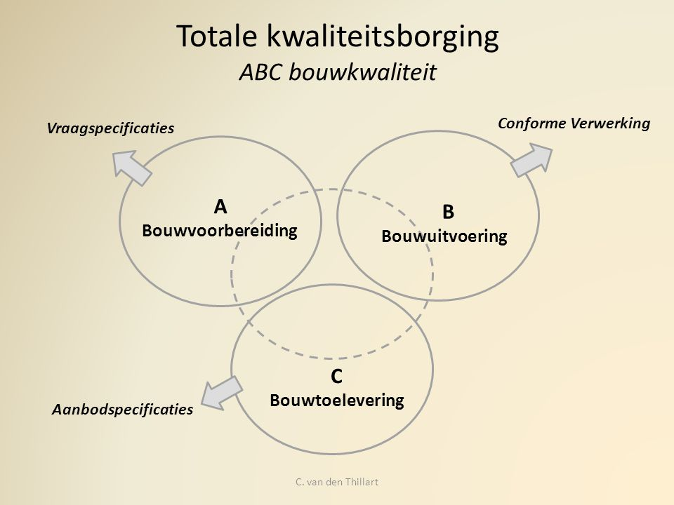 Totale kwaliteitsborging ABC bouwkwaliteit A Bouwvoorbereiding B Bouwuitvoering C Bouwtoelevering Vraagspecificaties Aanbodspecificaties Conforme Verw