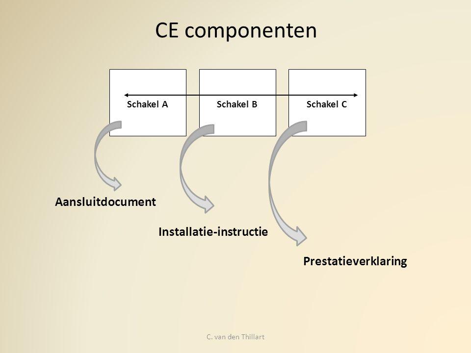 Aansluitdocument Schakel B Schakel A Schakel C Aansluitdocument Prestaties essentiële kenmerken Koppeling prestaties aan Bouwbesluit Manual/ attest/procescertificaat verwerking BB C.