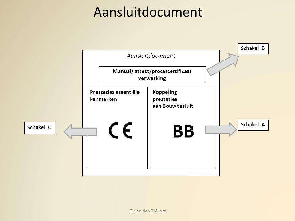 Aansluitdocument Schakel B Schakel A Schakel C Aansluitdocument Prestaties essentiële kenmerken Koppeling prestaties aan Bouwbesluit Manual/ attest/pr