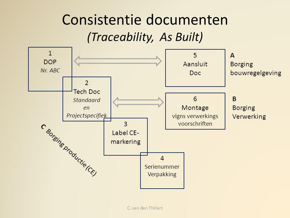 Kwaliteitsborgingsinstrumenten Combinaties van: Productbenadering Procesbenadering Persoonsbenadering Samenstel componenten = instrument Kwaliteitsborging C.