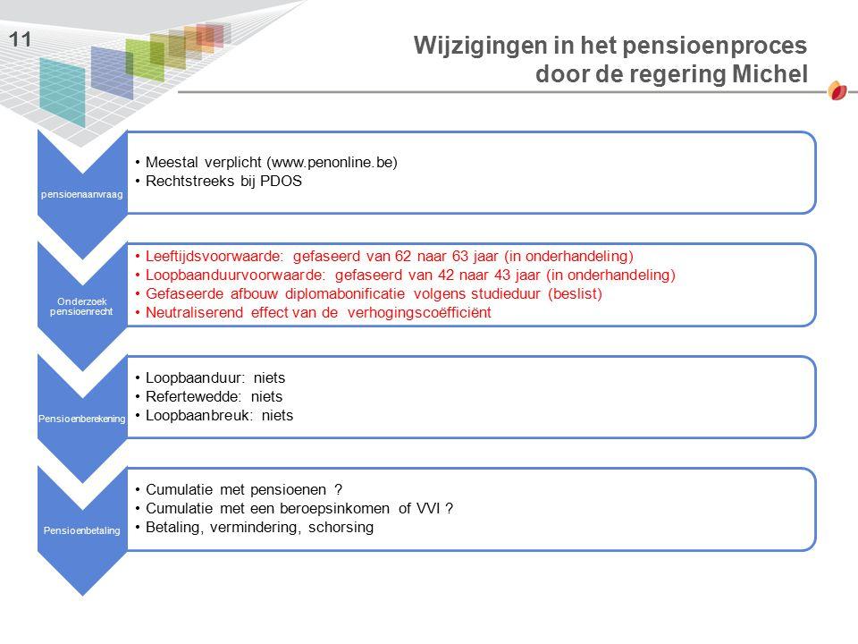 Wijzigingen in het pensioenproces door de regering Michel 11 pensioenaanvraag Meestal verplicht (www.penonline.be) Rechtstreeks bij PDOS Onderzoek pen