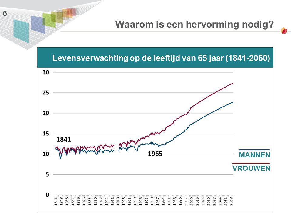 6 Levensverwachting op de leeftijd van 65 jaar (1841-2060) Waarom is een hervorming nodig? VROUWEN MANNEN