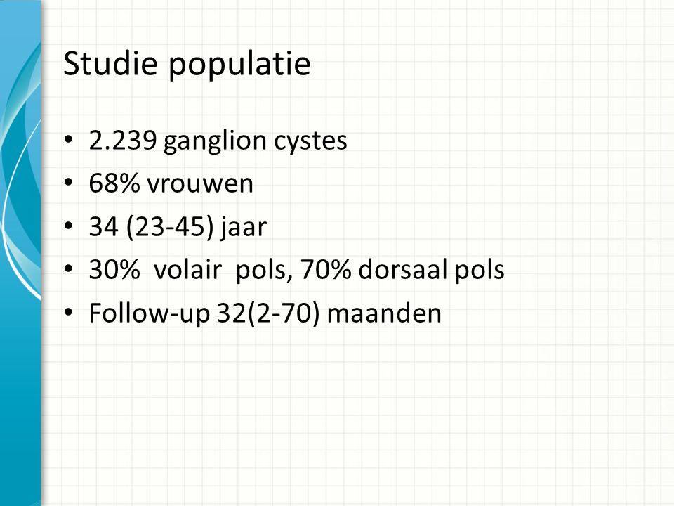 Studie populatie 2.239 ganglion cystes 68% vrouwen 34 (23-45) jaar 30% volair pols, 70% dorsaal pols Follow-up 32(2-70) maanden