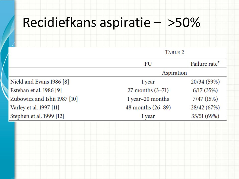 Recidiefkans open chirurgische excisie – (0-31,2%)