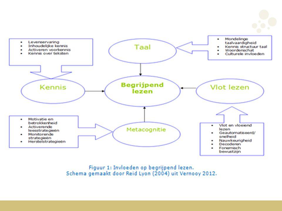Onderzoek 2014-2015 Onderzoeksvraag: Hoe besteden de leerkrachten in de groepen 1 t/m 4 van de Borgloschool aandacht aan de cognitieve verwerkingsstrategieën van leerlingen bij begrijpend kijk- en luisteropdrachten.