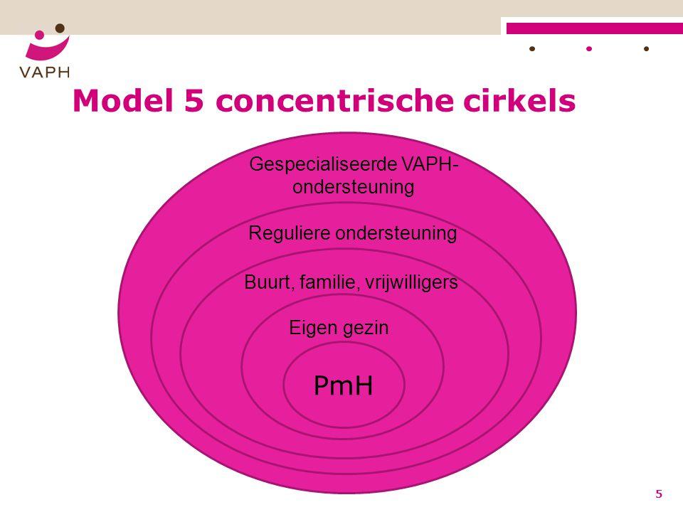 Model 5 concentrische cirkels 5 PmH Eigen gezin Buurt, familie, vrijwilligers Reguliere ondersteuning Gespecialiseerde VAPH- ondersteuning