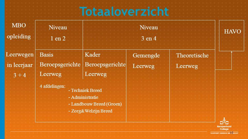 10 Leerwegen in leerjaar 3 + 4 Gemengde Leerweg Theoretische Leerweg Niveau 1 en 2 Niveau 3 en 4 4 afdelingen: - Techniek Breed - Administratie - Land