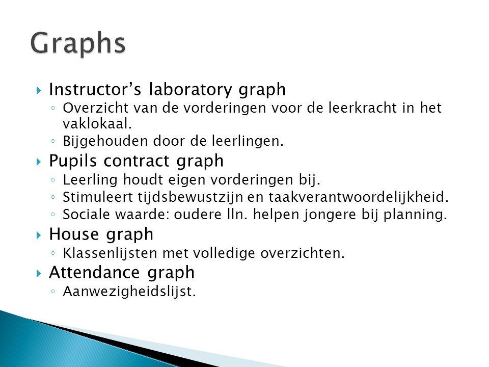  Instructor's laboratory graph ◦ Overzicht van de vorderingen voor de leerkracht in het vaklokaal. ◦ Bijgehouden door de leerlingen.  Pupils contrac