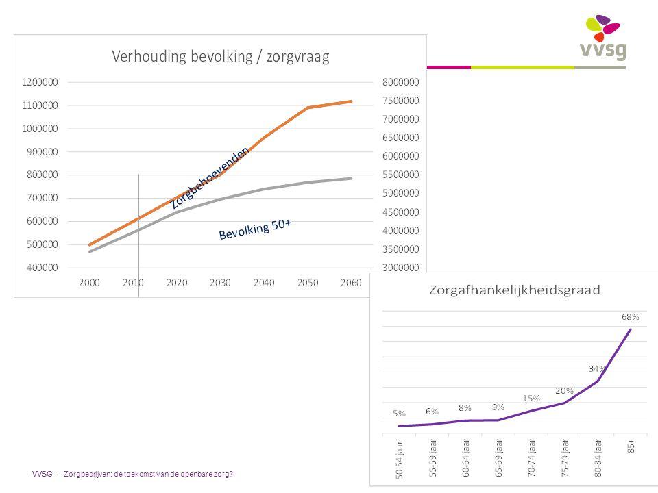 VVSG - Zorgbedrijven: de toekomst van de openbare zorg?! Bevolking 50+ Zorgbehoevenden