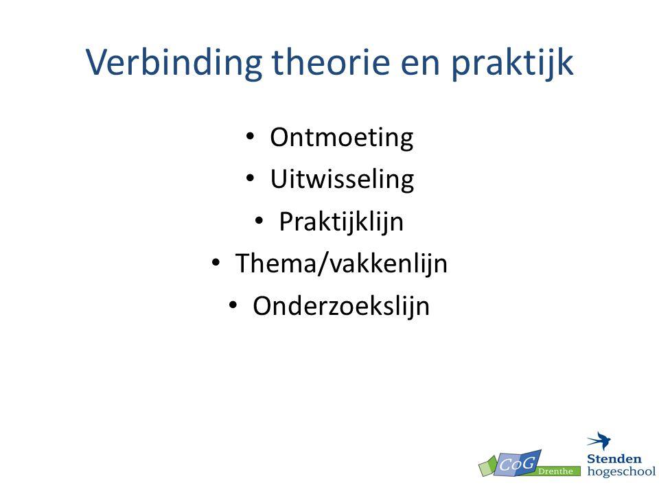 Verbinding theorie en praktijk Ontmoeting Uitwisseling Praktijklijn Thema/vakkenlijn Onderzoekslijn
