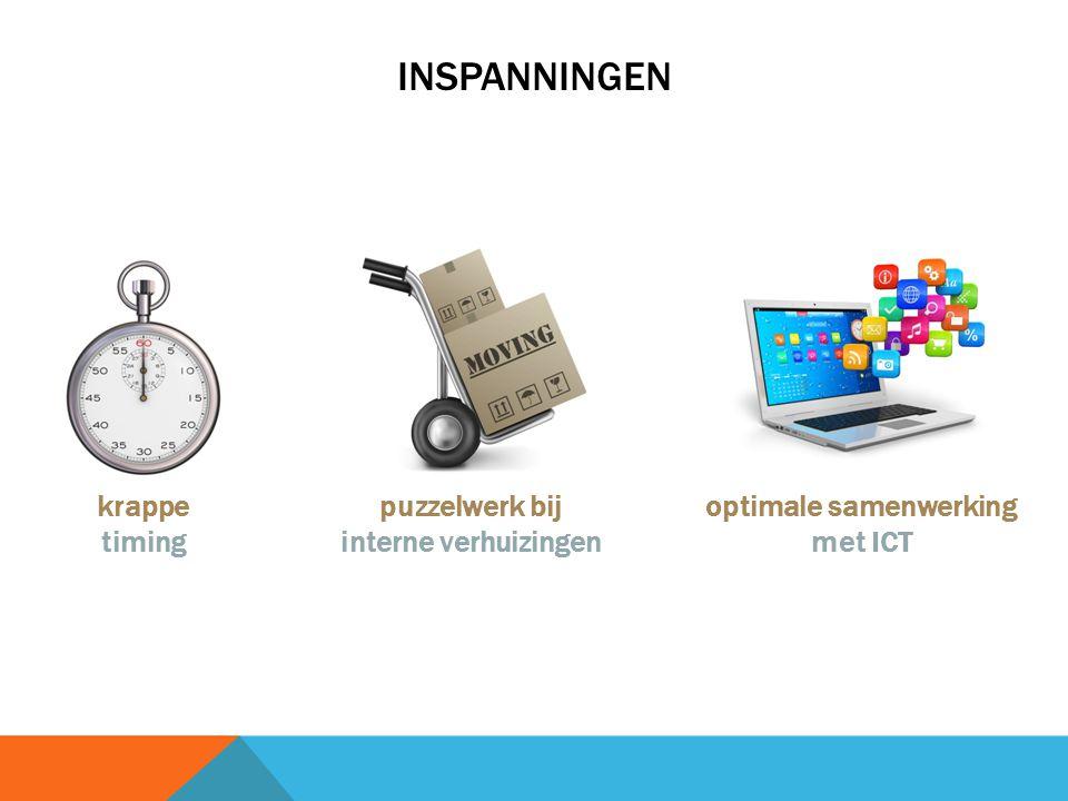 INSPANNINGEN krappe timing puzzelwerk bij interne verhuizingen optimale samenwerking met ICT