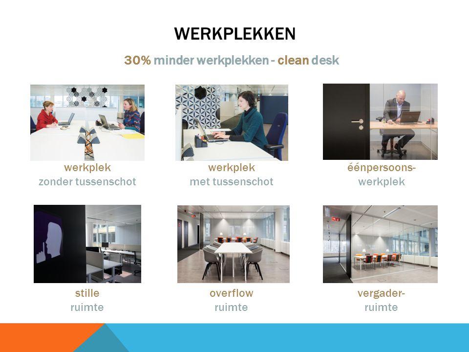 WERKPLEKKEN 30% minder werkplekken - clean desk werkplek zonder tussenschot werkplek met tussenschot éénpersoons- werkplek stille ruimte overflow ruimte vergader- ruimte