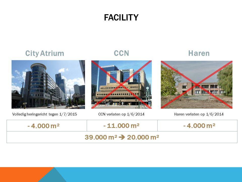 FACILITY Volledig heringericht tegen 1/7/2015 CCN verlaten op 1/6/2014Haren verlaten op 1/6/2014 City Atrium CCNHaren - 4.000 m² - 11.000 m²- 4.000 m² 39.000 m²  20.000 m²
