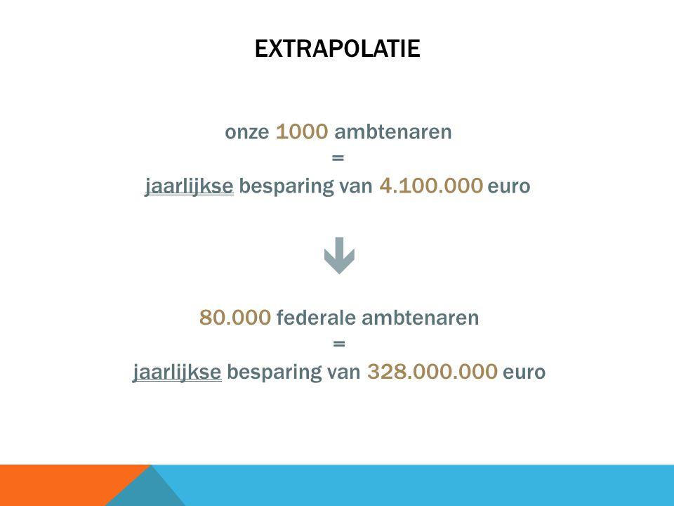 EXTRAPOLATIE onze 1000 ambtenaren = jaarlijkse besparing van 4.100.000 euro 80.000 federale ambtenaren = jaarlijkse besparing van 328.000.000 euro 