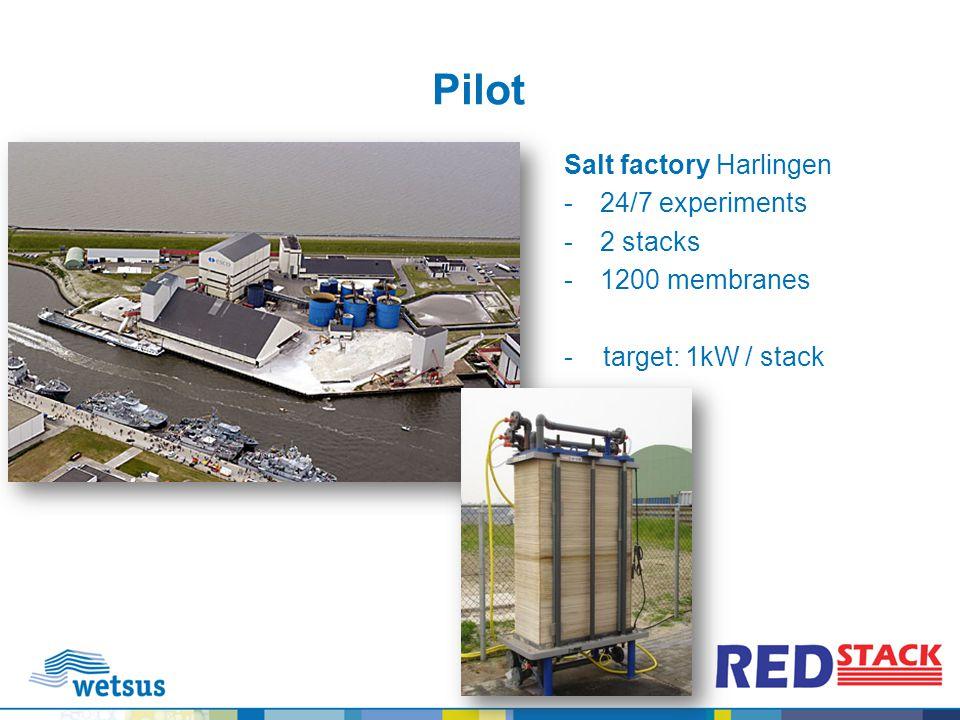 Pilot Salt factory Harlingen -24/7 experiments -2 stacks -1200 membranes - target: 1kW / stack