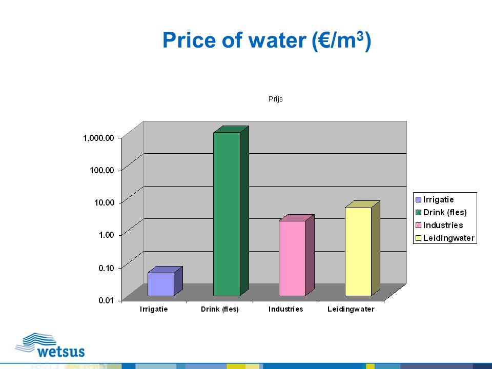 Blue Energy RegionNumber of rivers Avg.