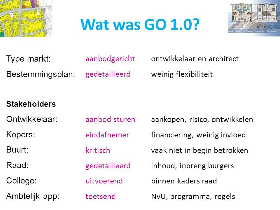 Type markt: Bestemmingsplan: Stakeholders Ontwikkelaar: Kopers: Buurt: Raad: College: Ambtelijk app: Wat was GO 1.0? aanbodgericht ontwikkelaar en arc