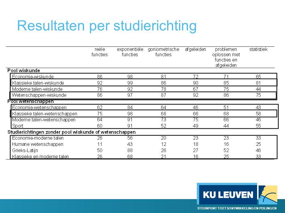 STEUNPUNT TOETSONTWIKKELING EN PEILINGEN Resultaten per studierichting
