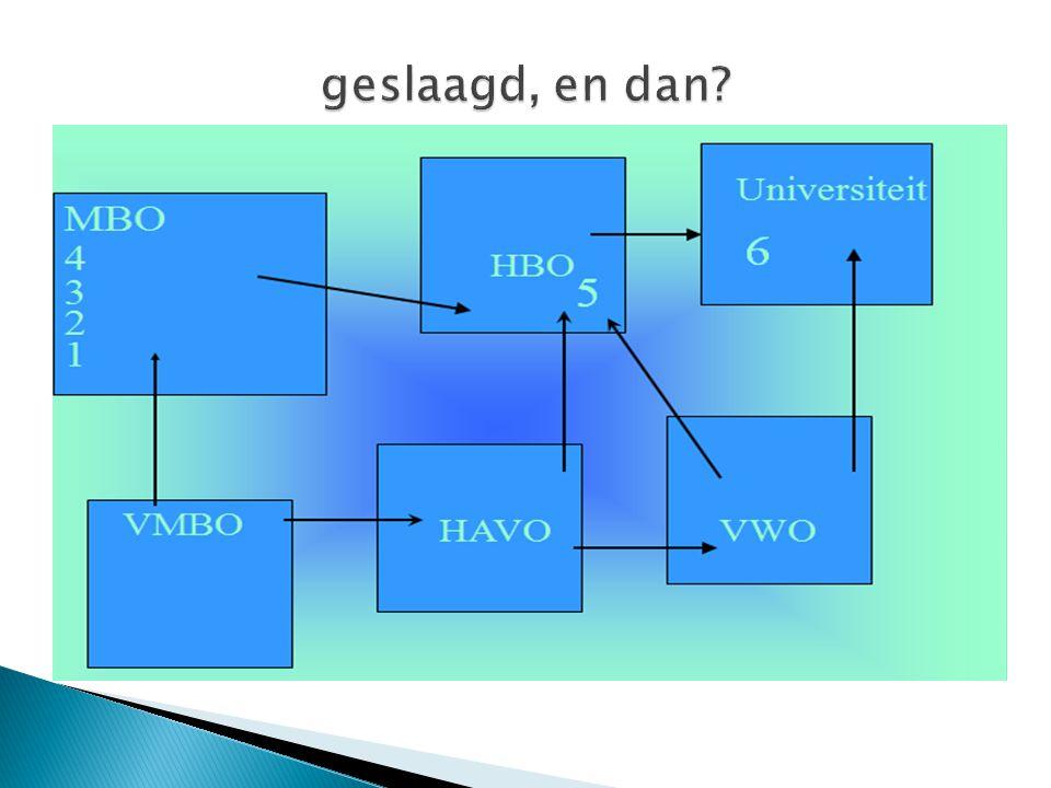 1 = de assistentenopleiding……………………kwalificatieniveau 1 (duur 1 jaar) 2 = de basisberoepsopleiding………………….kwalificatieniveau 2 (duur 2 jaar) 3 = de vakopleiding……………………………kwalificatieniveau 3 (duur 2,5jaar) 4 = de middenkaderopleiding……………...…..kwalificatieniveau 4 (duur 3/4 jaar) Het MBO basis kader mavo
