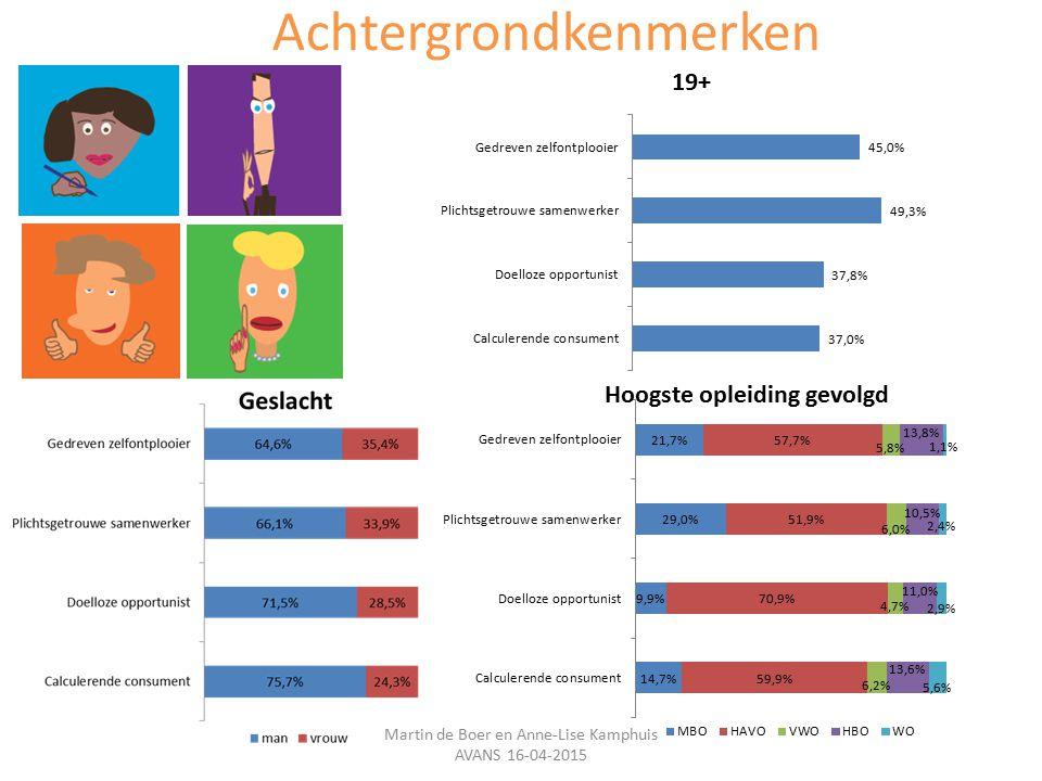 Achtergrondkenmerken Martin de Boer en Anne-Lise Kamphuis AVANS 16-04-2015