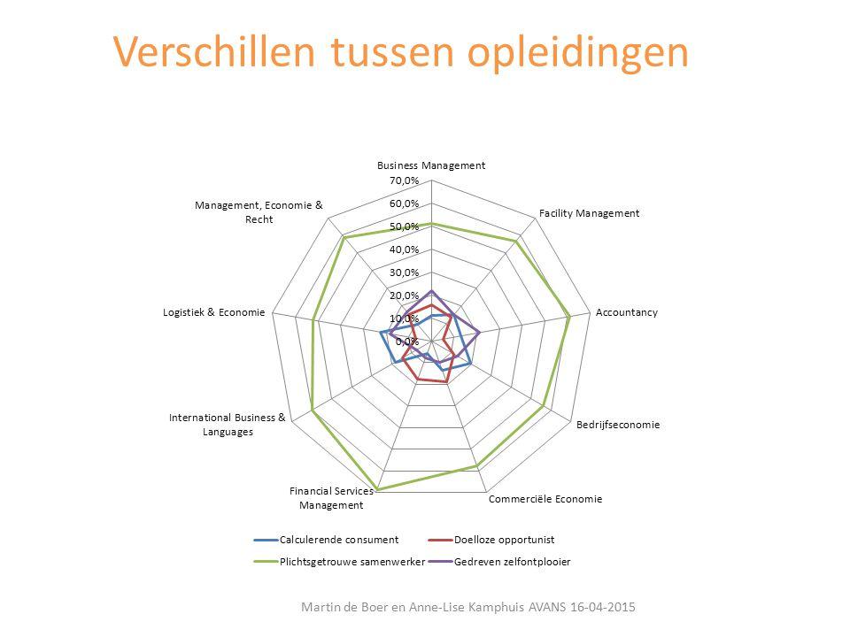 Martin de Boer en Anne-Lise Kamphuis AVANS 16-04-2015 Verschillen tussen opleidingen