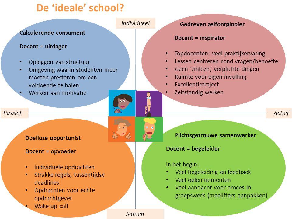 Passief Samen Individueel Actief De 'ideale' school? Calculerende consument Docent = uitdager Opleggen van structuur Omgeving waarin studenten meer mo