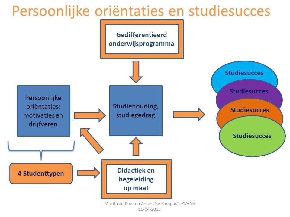 Persoonlijke oriëntaties en studiesucces Martin de Boer en Anne-Lise Kamphuis AVANS 16-04-2015 Persoonlijke oriëntaties: motivaties en drijfveren Stud