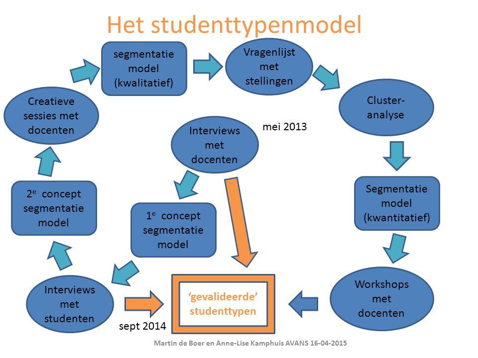 Creatieve sessies met docenten Vragenlijst met stellingen Interviews met studenten Interviews met docenten 1 e concept segmentatie model 2 e concept s