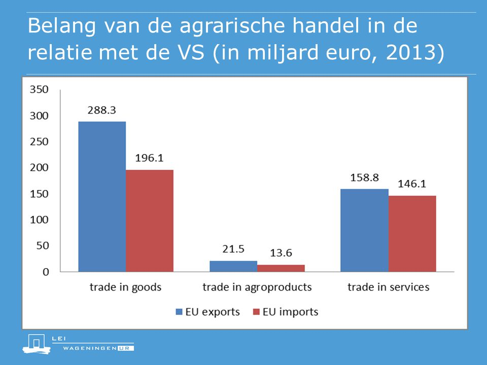 Belang van de agrarische handel in de relatie met de VS (in miljard euro, 2013)