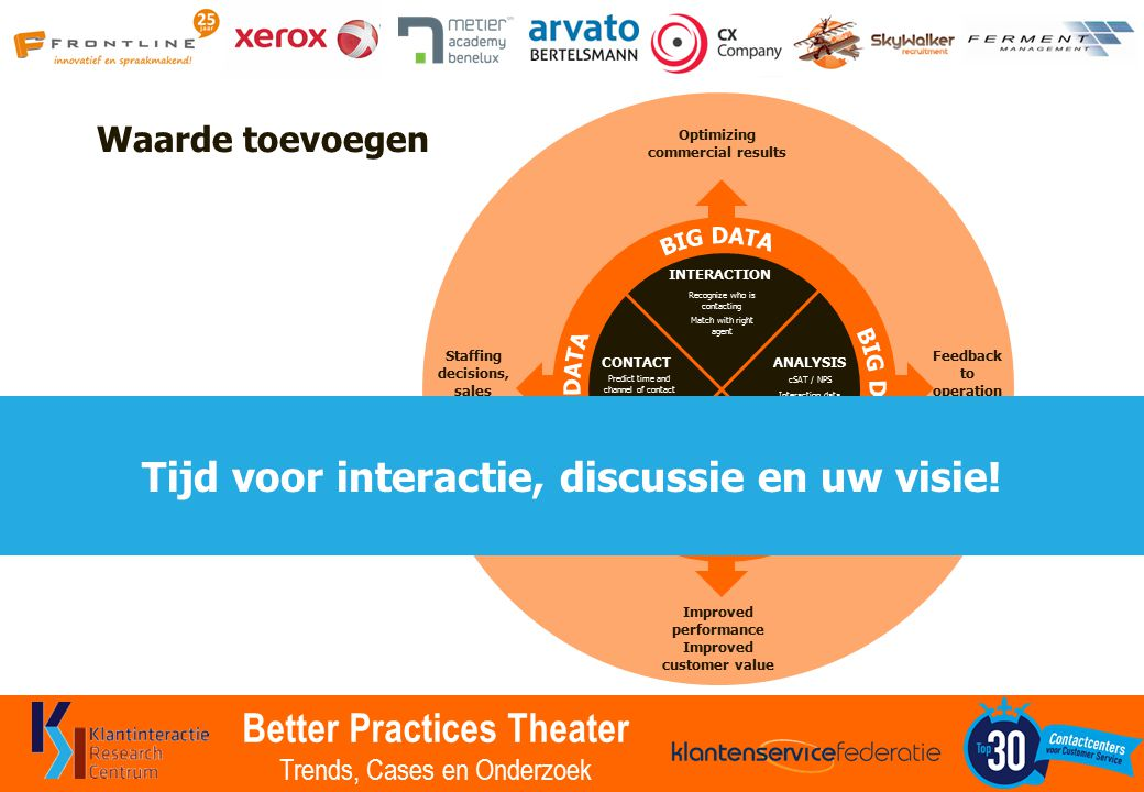 Better Practices Theater Trends, Cases en Onderzoek Waarde toevoegen CONTACT INTERACTION ANALYSIS KNOWLEDGE MANAGEMEN T Predict time and channel of contact Estimate what they may want Recognize who is contacting Match with right agent cSAT / NPS Interaction data Staffing decisions, sales forecasts Optimizing commercial results Feedback to operation and marketing More efficient interactions Quicker answers lead to higher cSAT Improved performance Improved customer value Tijd voor interactie, discussie en uw visie!