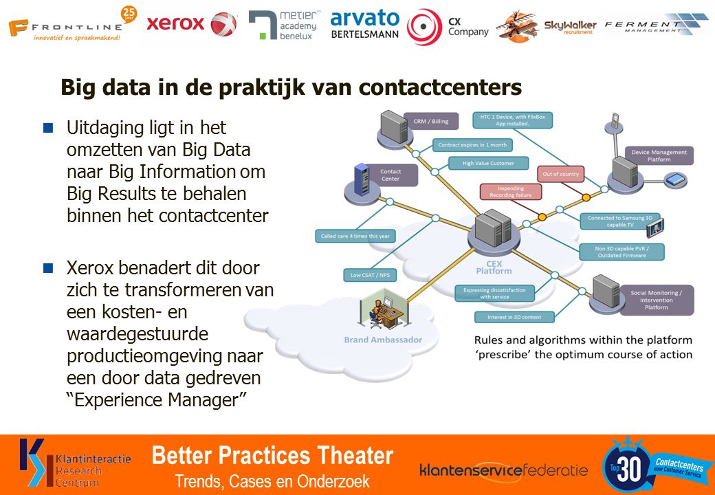 Better Practices Theater Trends, Cases en Onderzoek Waarde toevoegen CONTACT INTERACTION ANALYSIS KNOWLEDGE MANAGEMEN T Predict time and channel of contact Estimate what they may want Recognize who is contacting Match with right agent cSAT / NPS Interaction data Staffing decisions, sales forecasts Optimizing commercial results Feedback to operation and marketing More efficient interactions Quicker answers lead to higher cSAT Improved performance Improved customer value
