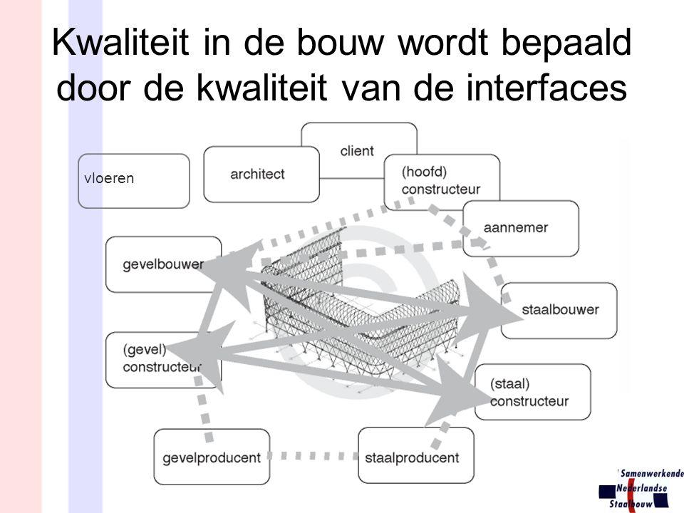 Kwaliteit in de bouw wordt bepaald door de kwaliteit van de interfaces vloeren