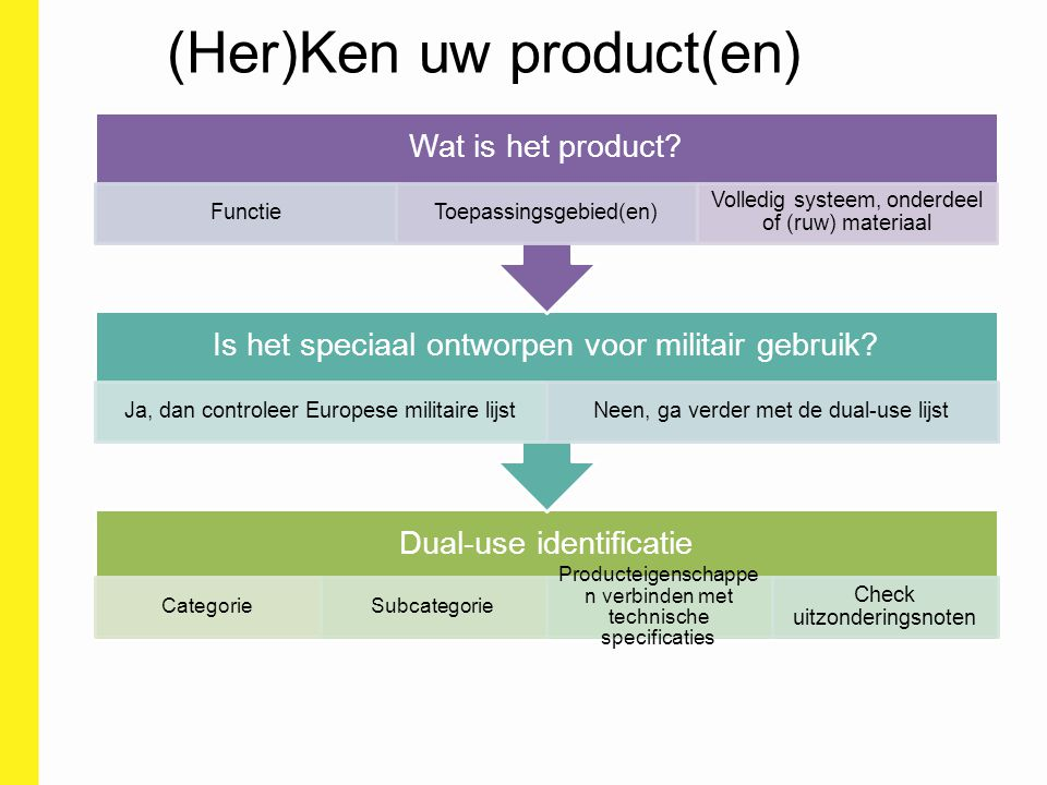 Dual-use identificatie CategorieSubcategorie Producteigenschappe n verbinden met technische specificaties Check uitzonderingsnoten Is het speciaal ont