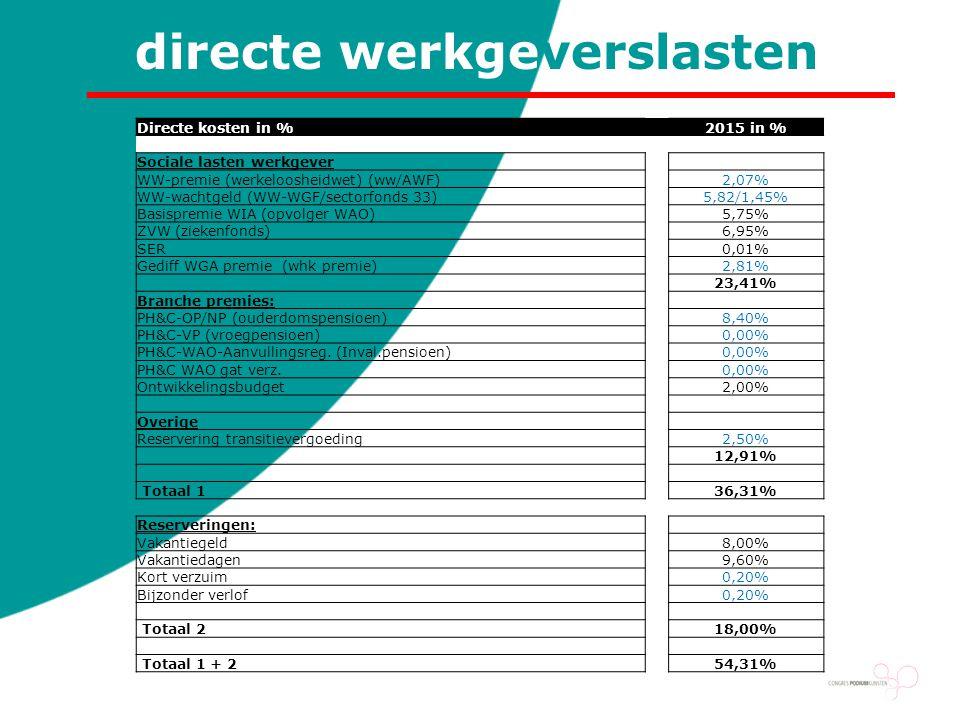 directe werkgeverslasten Directe kosten in % 2015 in % Sociale lasten werkgever WW-premie (werkeloosheidwet) (ww/AWF)2,07% WW-wachtgeld (WW-WGF/sector