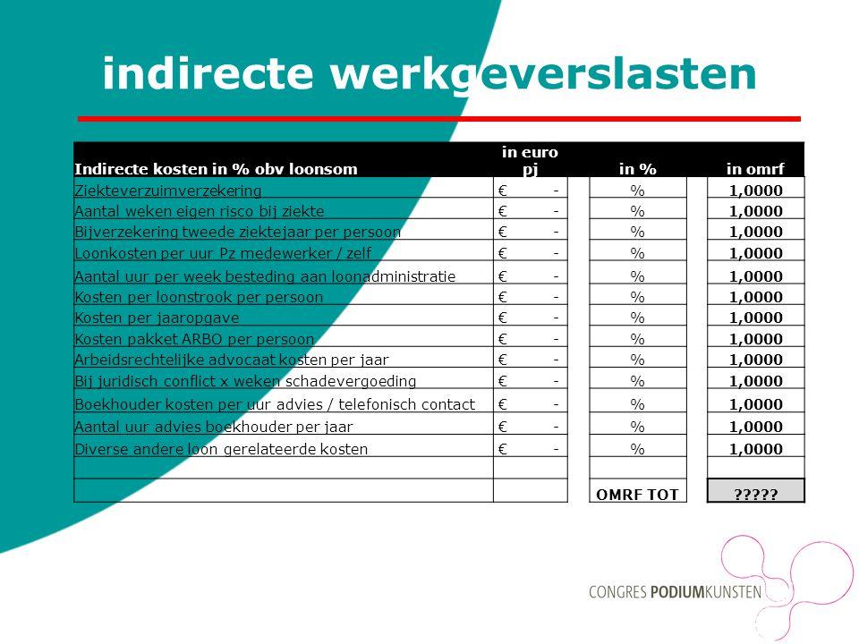 indirecte werkgeverslasten Indirecte kosten in % obv loonsom in euro pj in % in omrf Ziekteverzuimverzekering € -%1,0000 Aantal weken eigen risco bij