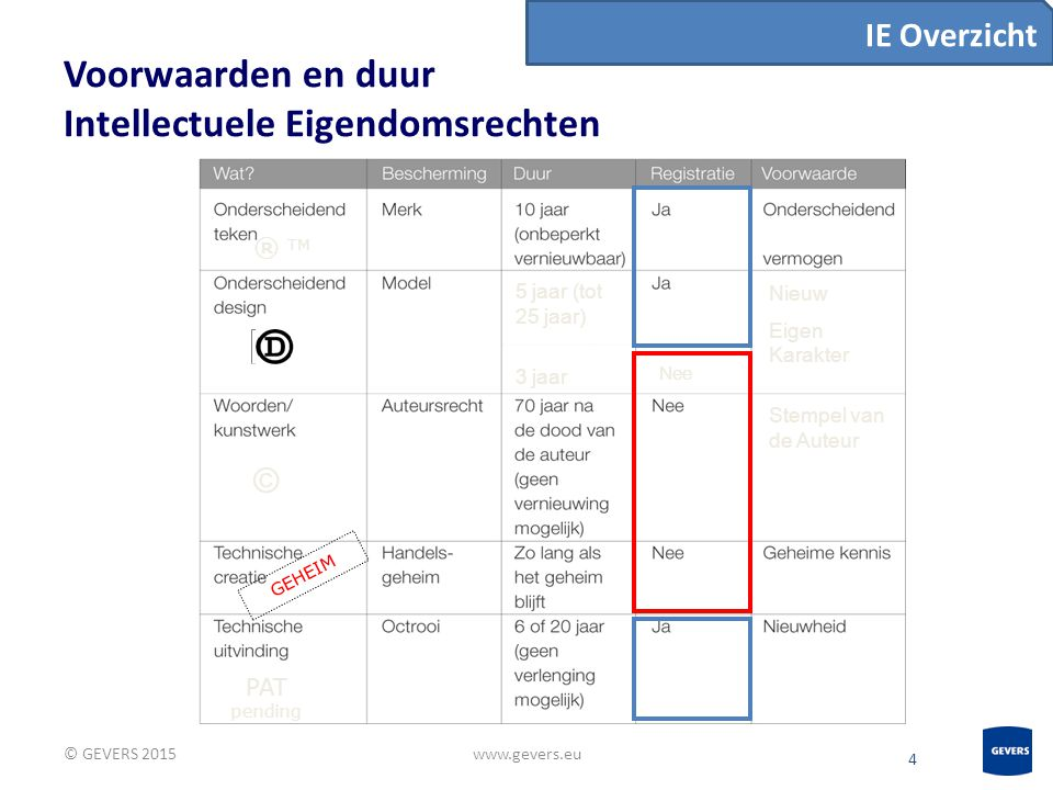 5 Deadlines voor samenhangendeIE-aanvragen © GEVERS 2015www.gevers.eu WANNEER STARTEN