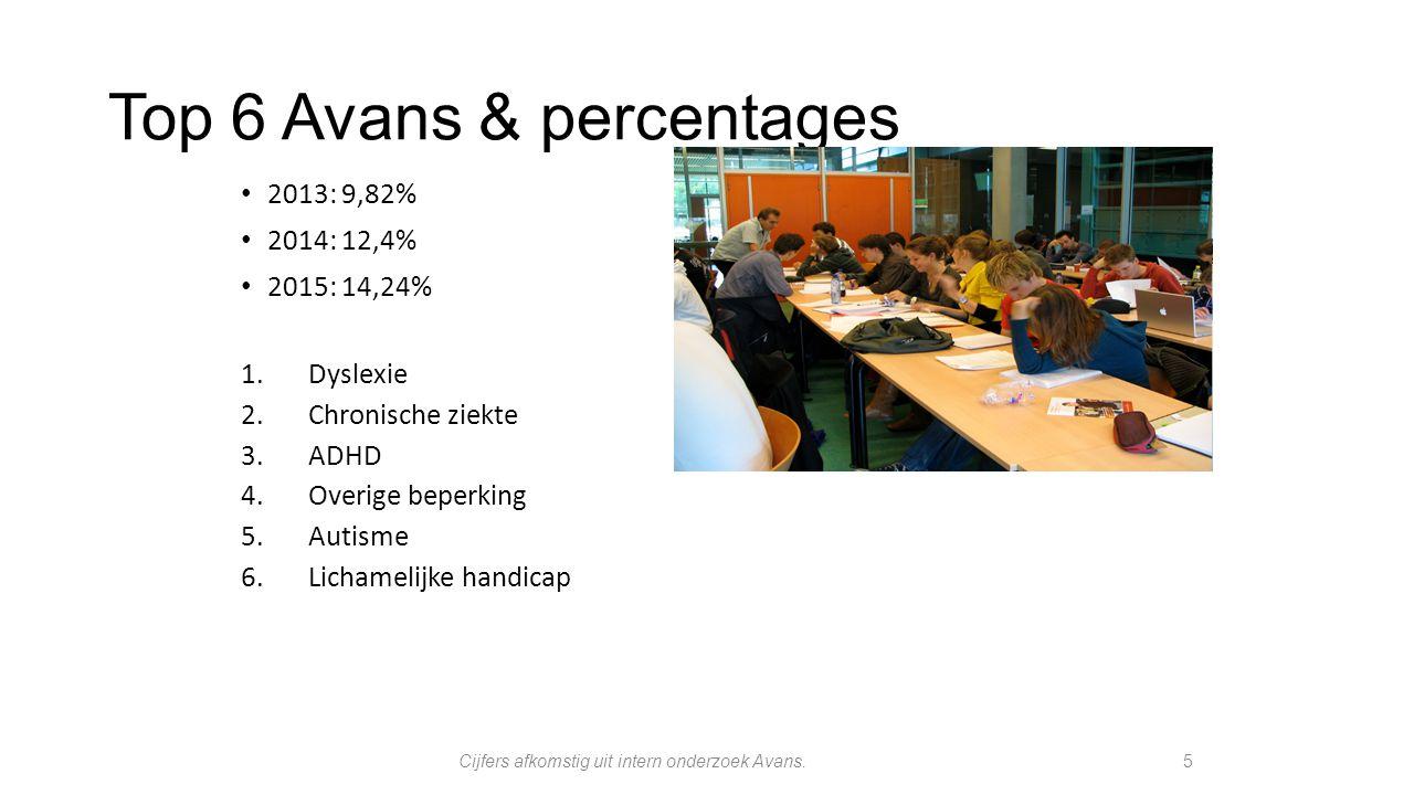 Top 6 Avans & percentages 2013: 9,82% 2014: 12,4% 2015: 14,24% 1.Dyslexie 2.Chronische ziekte 3.ADHD 4.Overige beperking 5.Autisme 6.Lichamelijke hand