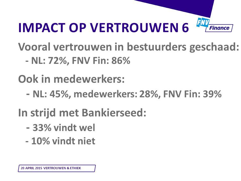 IMPACT OP VERTROUWEN 6 Vooral vertrouwen in bestuurders geschaad: - NL: 72%, FNV Fin: 86% Ook in medewerkers: - NL: 45%, medewerkers: 28%, FNV Fin: 39% In strijd met Bankierseed: - 33% vindt wel - 10% vindt niet 20 APRIL 2015 VERTROUWEN & ETHIEK