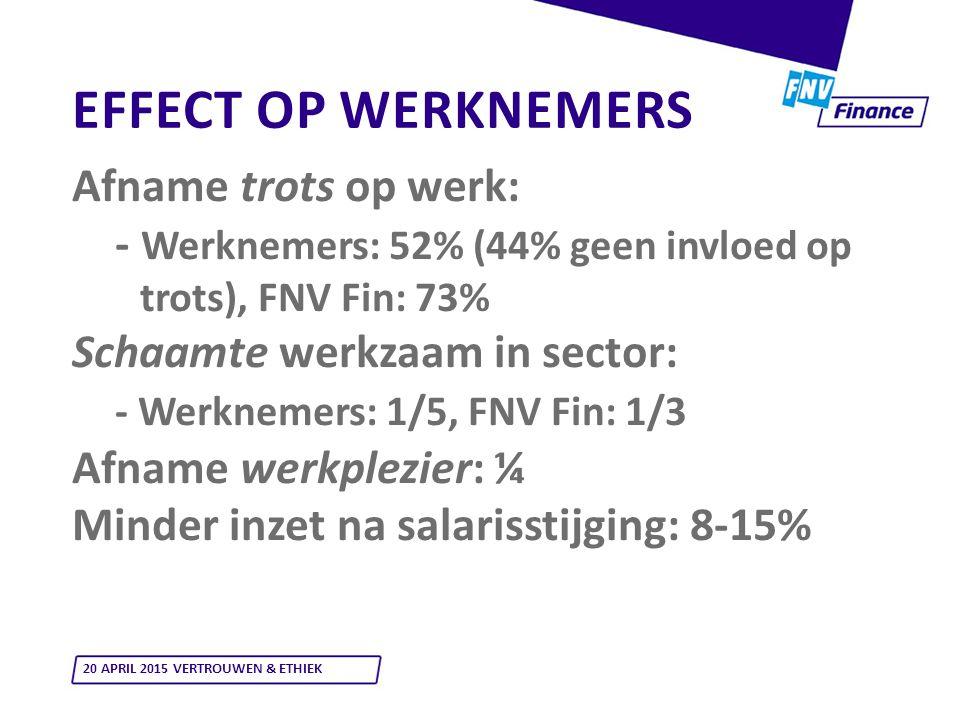 EFFECT OP WERKNEMERS Afname trots op werk: - Werknemers: 52% (44% geen invloed op trots), FNV Fin: 73% Schaamte werkzaam in sector: - Werknemers: 1/5, FNV Fin: 1/3 Afname werkplezier: ¼ Minder inzet na salarisstijging: 8-15% 20 APRIL 2015 VERTROUWEN & ETHIEK