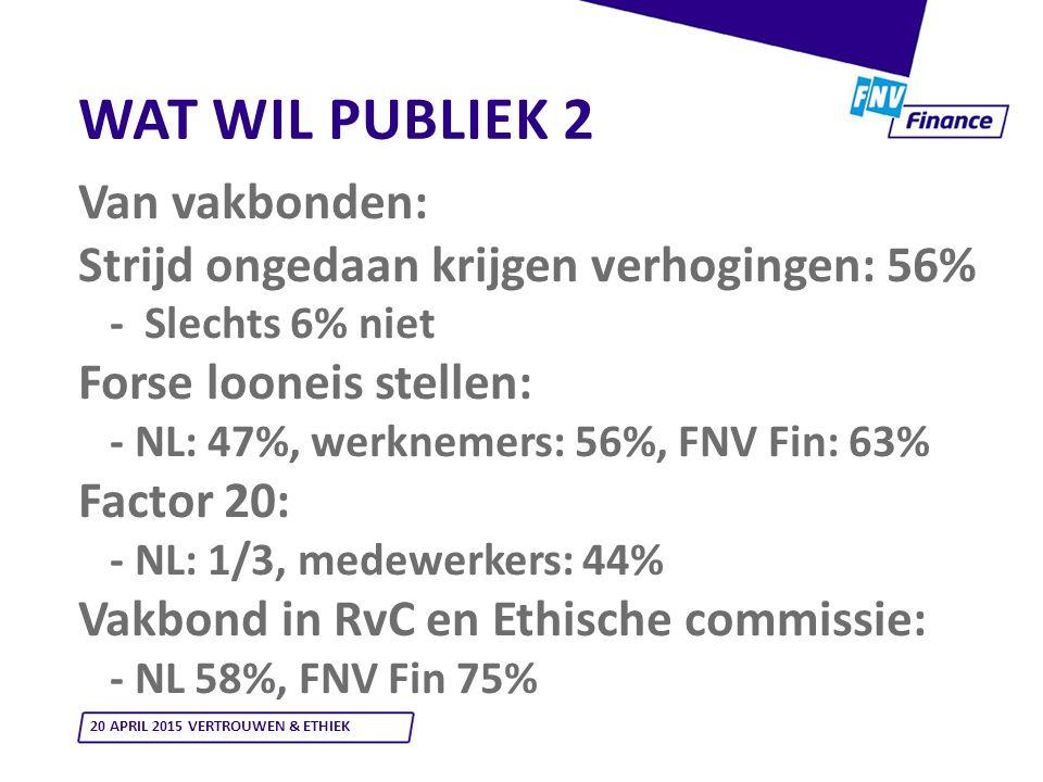 WAT WIL PUBLIEK 2 Van vakbonden: Strijd ongedaan krijgen verhogingen: 56% - Slechts 6% niet Forse looneis stellen: - NL: 47%, werknemers: 56%, FNV Fin: 63% Factor 20: - NL: 1/3, medewerkers: 44% Vakbond in RvC en Ethische commissie: - NL 58%, FNV Fin 75% 20 APRIL 2015 VERTROUWEN & ETHIEK
