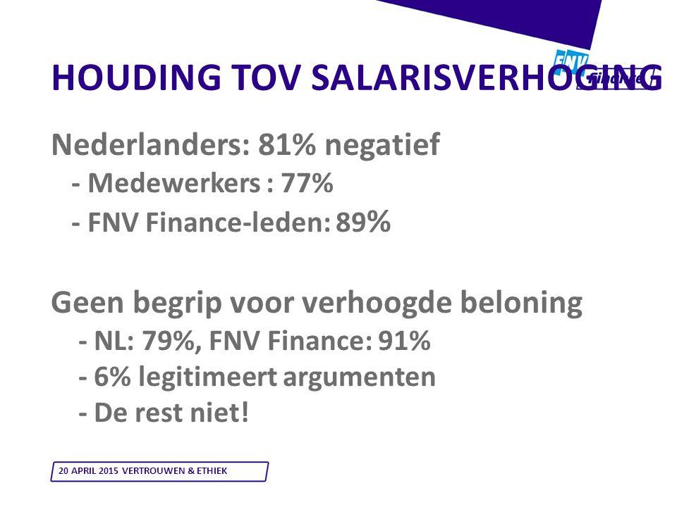 HOUDING TOV SALARISVERHOGING Nederlanders: 81% negatief - Medewerkers : 77% - FNV Finance-leden: 89 % Geen begrip voor verhoogde beloning - NL: 79%, FNV Finance: 91% - 6% legitimeert argumenten - De rest niet.