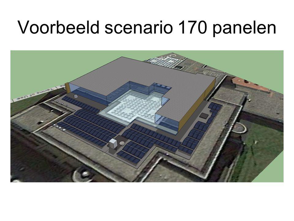 Voorbeeld scenario 170 panelen