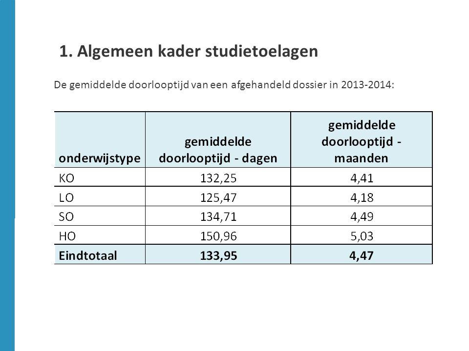 1. Algemeen kader studietoelagen De gemiddelde doorlooptijd van een afgehandeld dossier in 2013-2014: