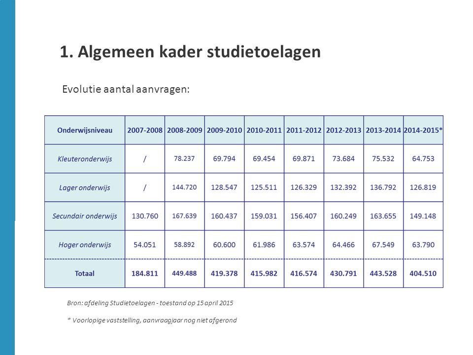 Evolutie aantal aanvragen: 1. Algemeen kader studietoelagen Bron: afdeling Studietoelagen - toestand op 15 april 2015 * Voorlopige vaststelling, aanvr