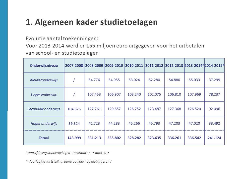 1. Algemeen kader studietoelagen Evolutie aantal toekenningen: Voor 2013-2014 werd er 155 miljoen euro uitgegeven voor het uitbetalen van school- en s