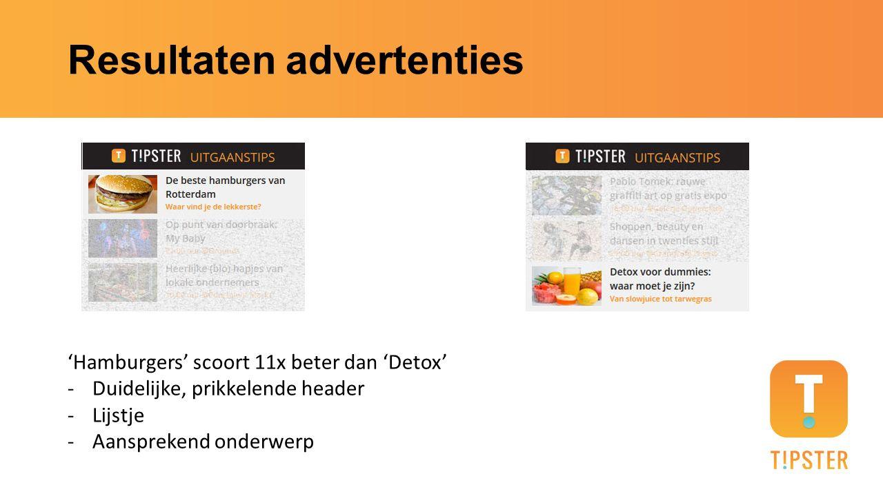 Resultaten advertenties 'Hamburgers' scoort 11x beter dan 'Detox' -Duidelijke, prikkelende header -Lijstje -Aansprekend onderwerp