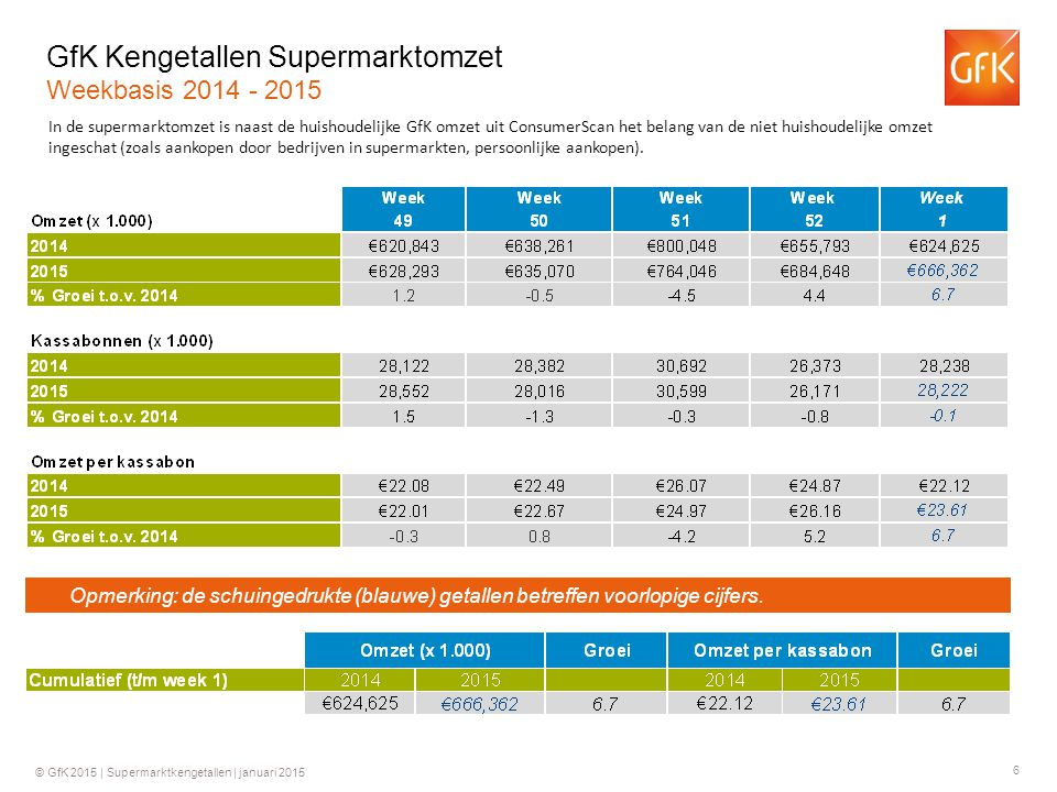 6 © GfK 2015 | Supermarktkengetallen | januari 2015 GfK Kengetallen Supermarktomzet Weekbasis 2014 - 2015 In de supermarktomzet is naast de huishoudelijke GfK omzet uit ConsumerScan het belang van de niet huishoudelijke omzet ingeschat (zoals aankopen door bedrijven in supermarkten, persoonlijke aankopen).
